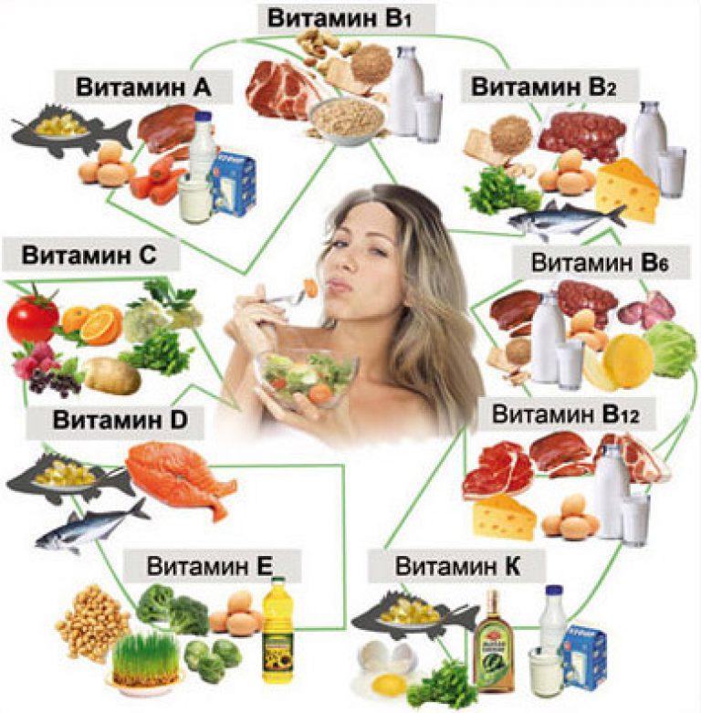 Какие витамины нужно принимать при депрессии