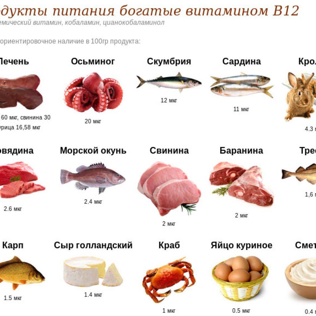 Где содержится B12