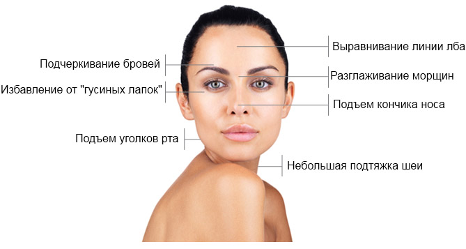 Когда применяется Botox