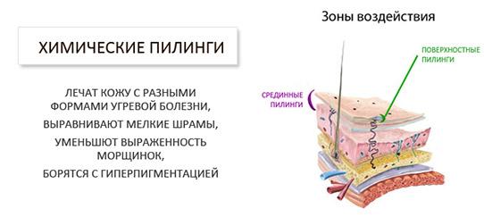 Воздействие химических пилингов