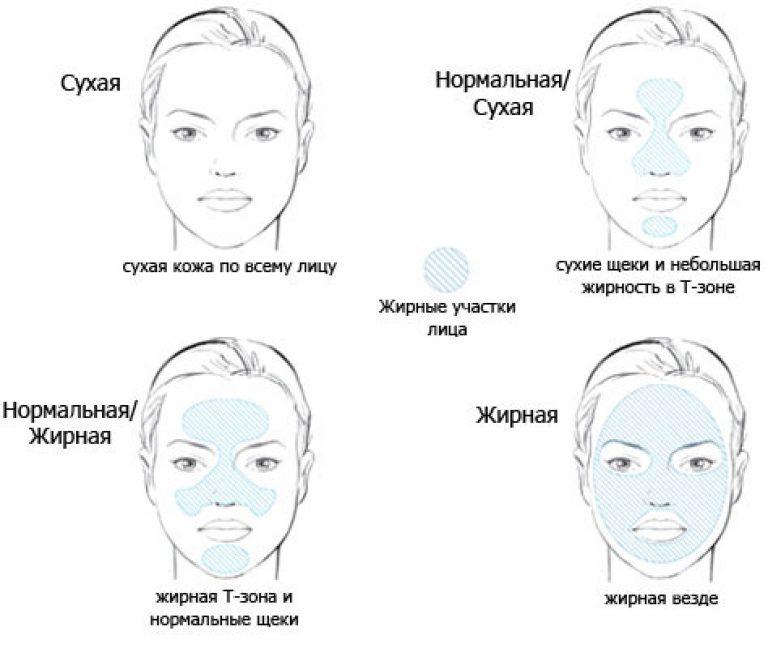 Картинки тип кожи лица