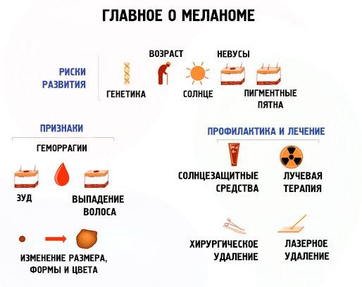 Как развивается меланома