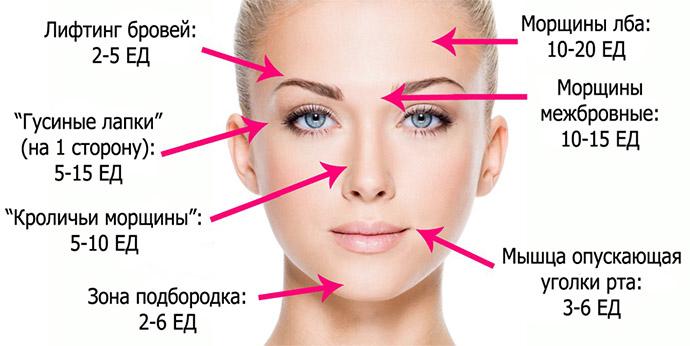 Количество единиц Botox