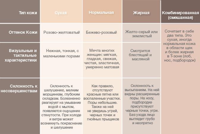 Описание кожи разных типов