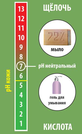 Уровень pH