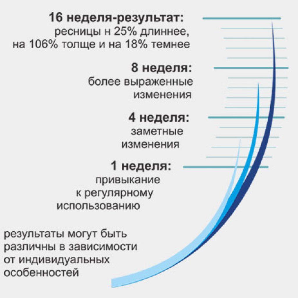 Стадии роста ресниц фото