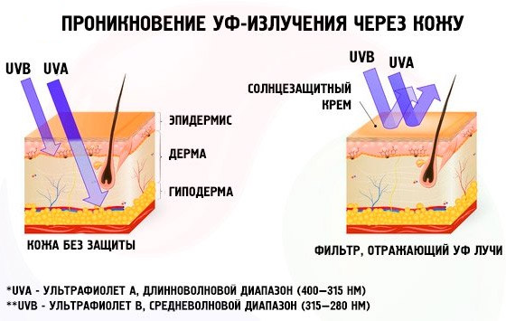 Воздействие солнечных лучей