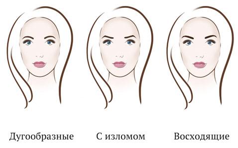 Подходящие формы бровей