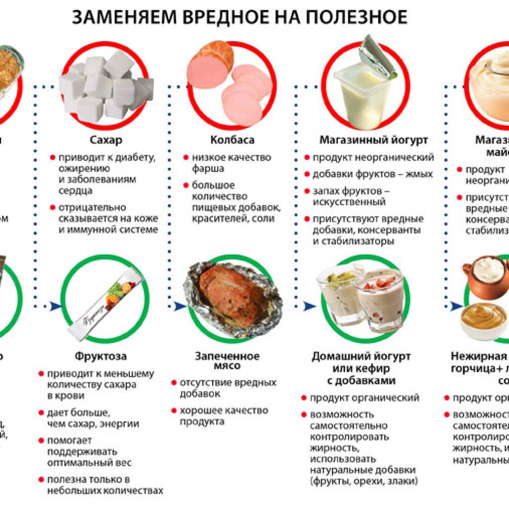 Полезные продукты при дерматите