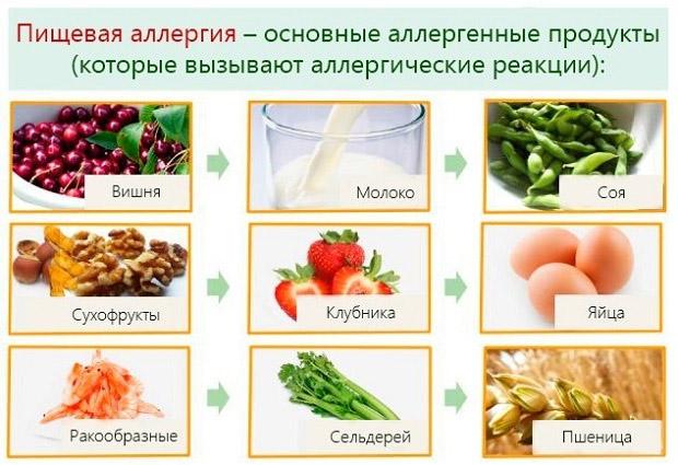 При аллергии что можно кушать