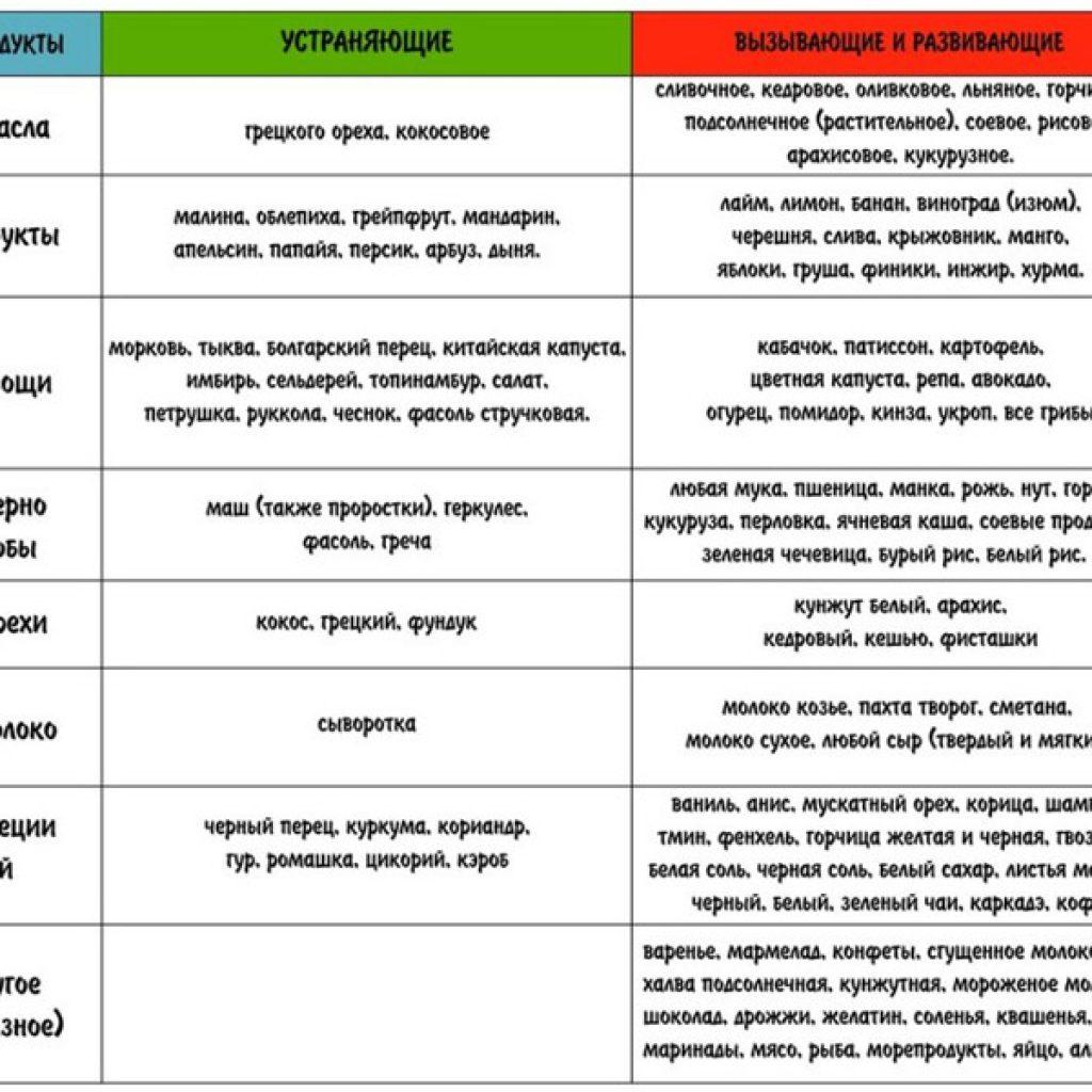 Продукты, вызывающие целлюлит