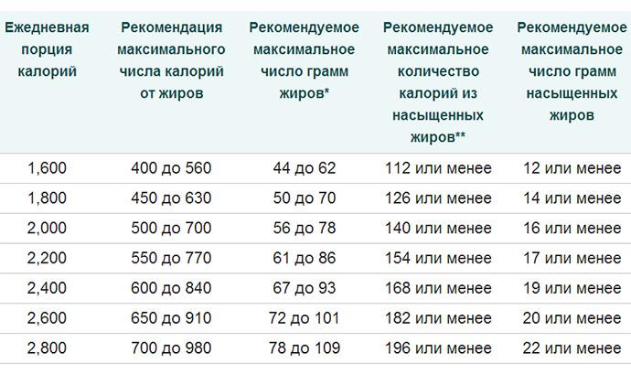 Рекомендуемое количество жиров