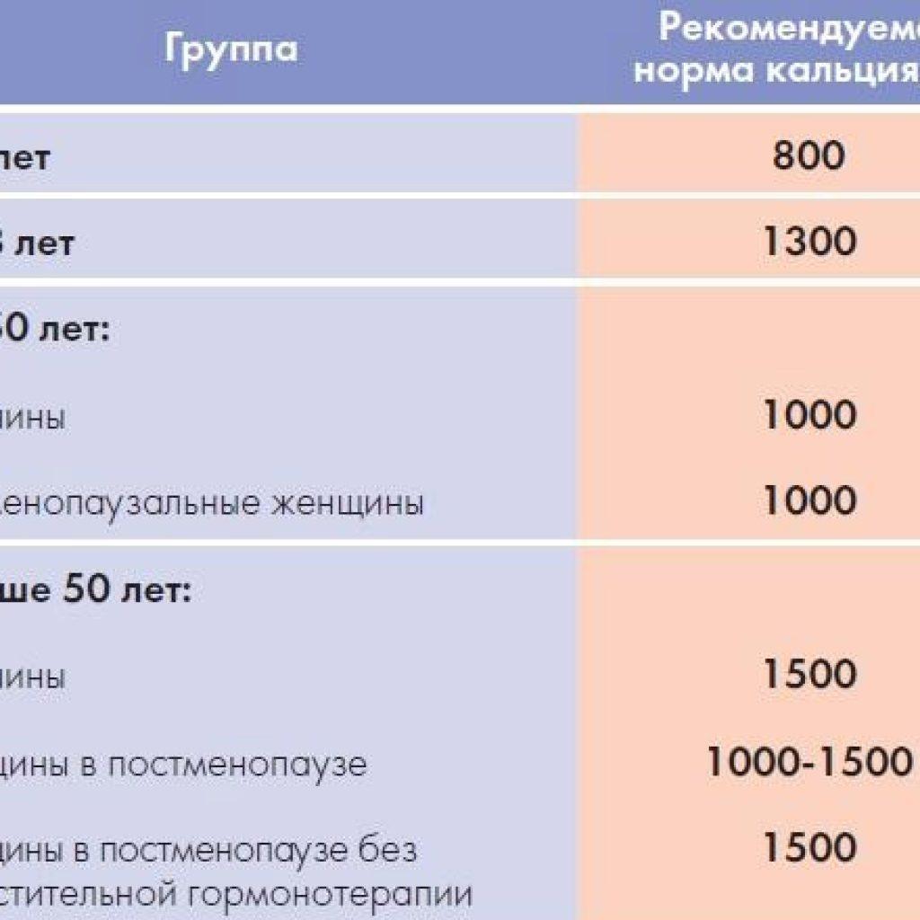 Рекомендуемые нормы кальция