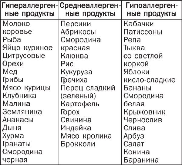 Список аллергенов