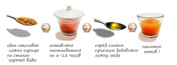 Способ приготовления напитка