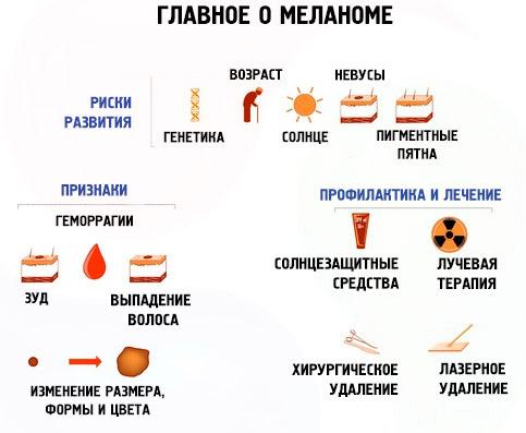 Что нужно знать о меланоме