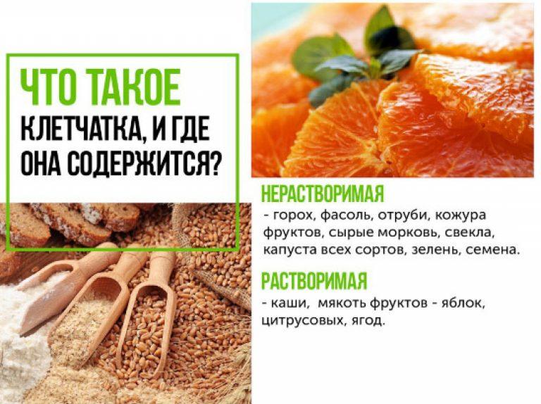 нерастворимые пищевые волокна в каких продуктах содержится кредит