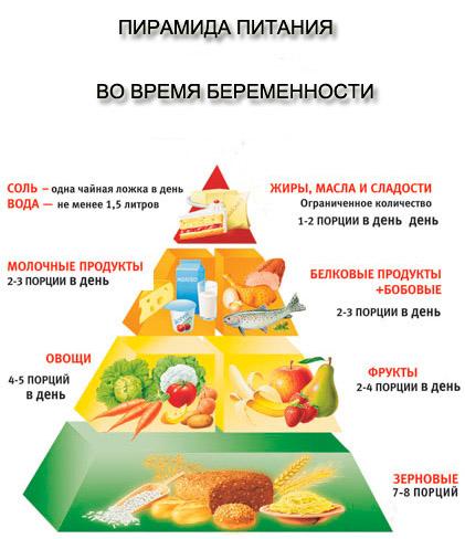 Как не набрать лишний вес при беременности, диета и упражнения