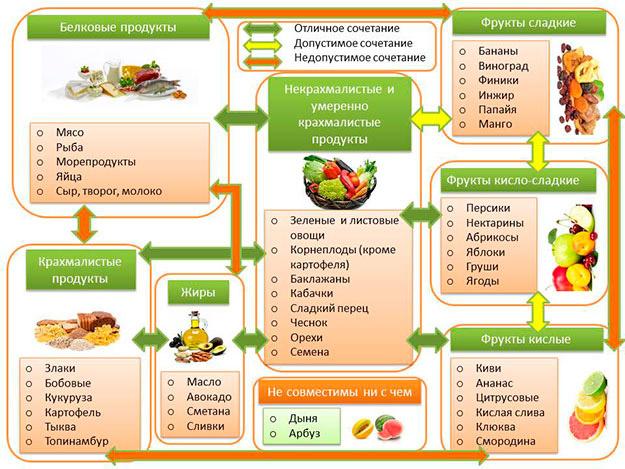 f92243e29dfd Раздельное питание для похудения  отзывы похудевших, меню на неделю ...