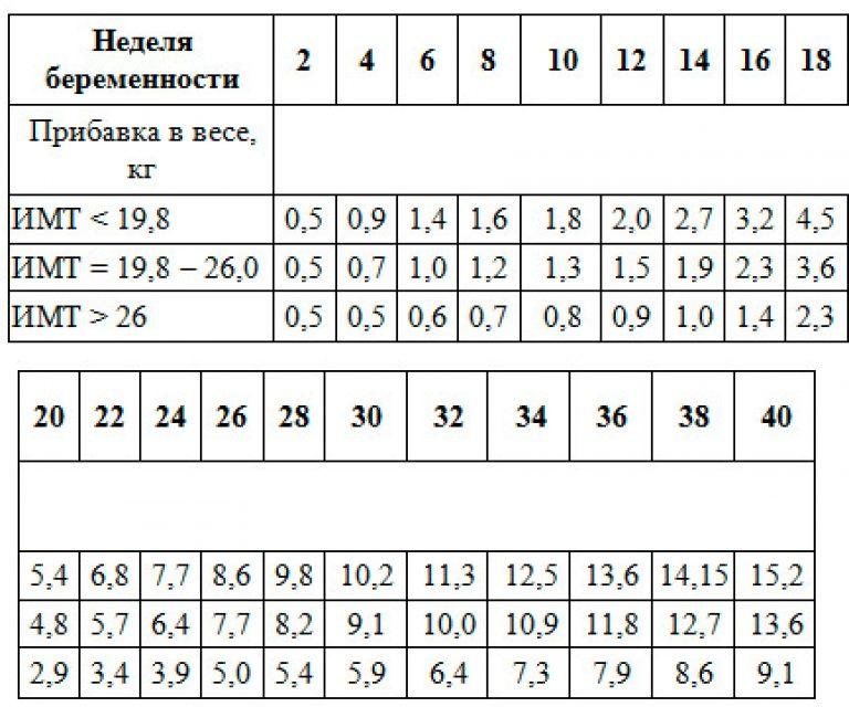 Калькулятор беременных набора веса 1132