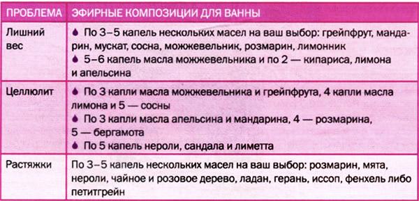 Рецепты ванн