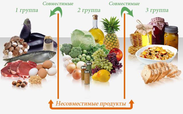 Совместимые продукты питания