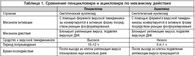 Сравнение Пенцикловира и Ацикловира