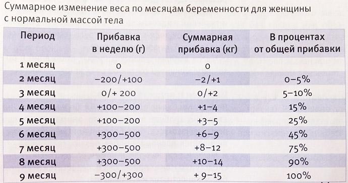 Таблица прибавки веса