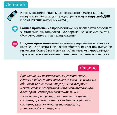 Терапия вируса герпеса