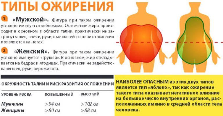 Ожирение  степени типы как лечить ожирение