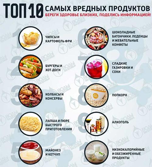 Топ-10 вредных продуктов