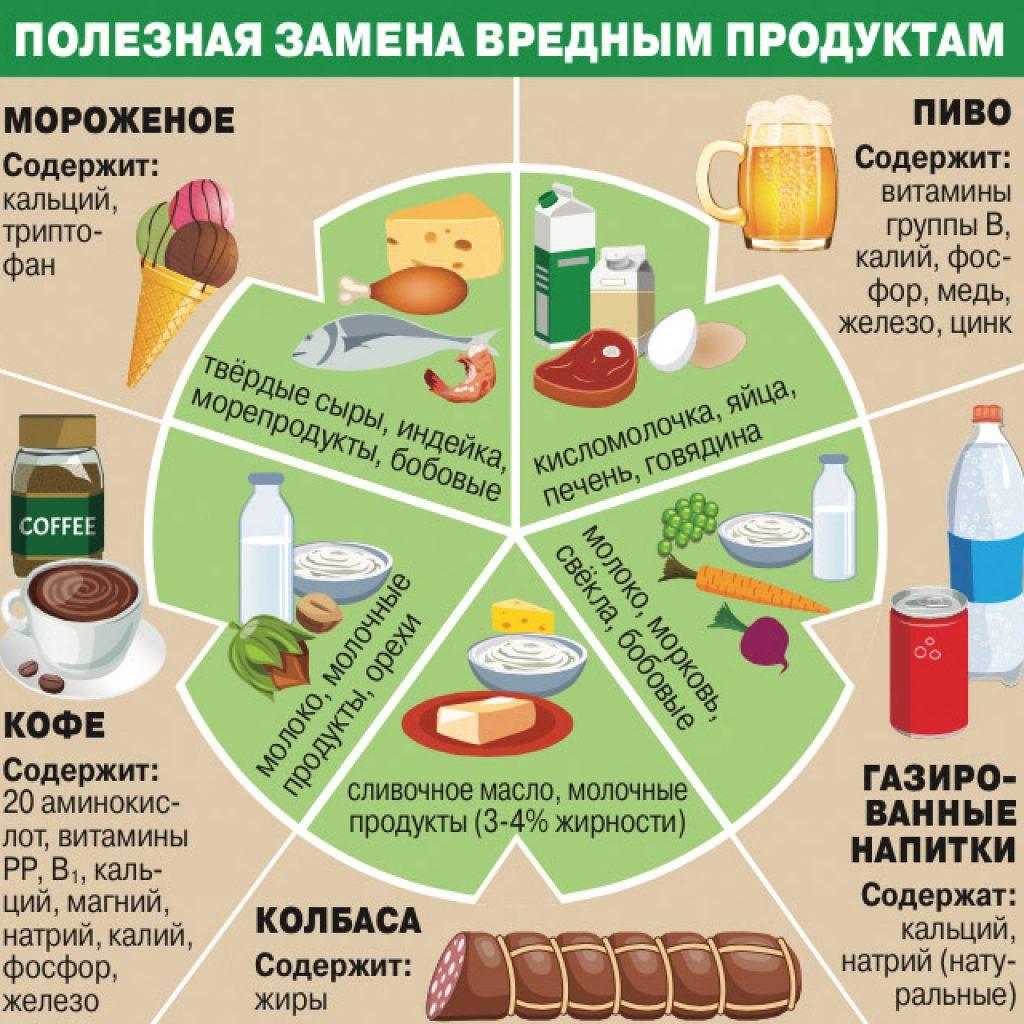 Чем заменить вредную пищу