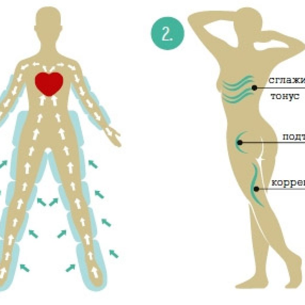 Эффективность массажа
