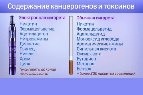 Вред электронных и обычных сигарет