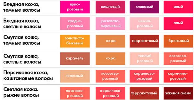 Особенности выбора цвета помады