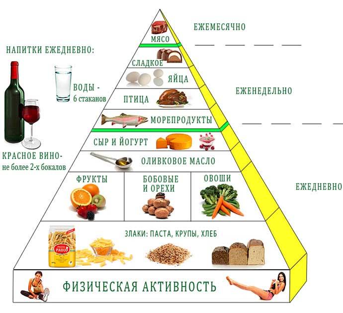 Здоровый рацион питания