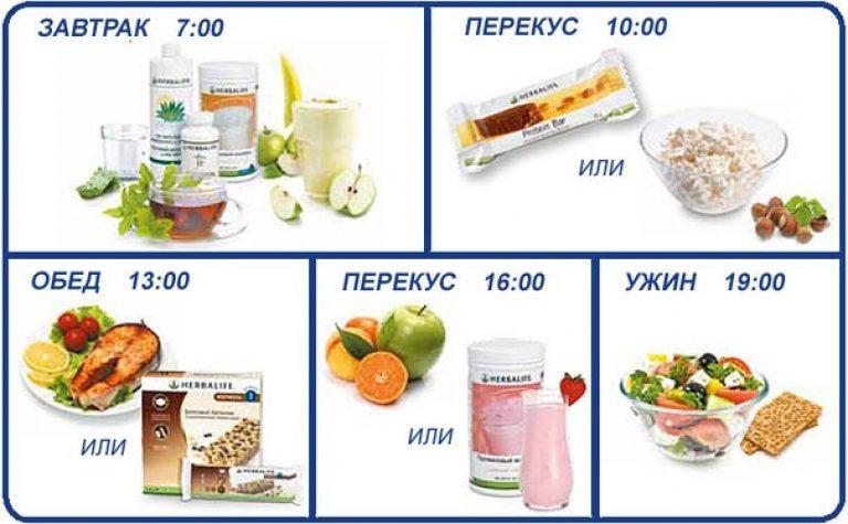 Как похудеть с диетой расписание